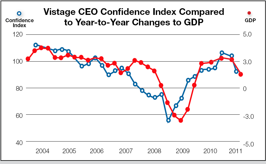 Vistage Confidence Index: What Do Vistage CEOs Have To Say About The Economy?
