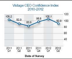 Vistage Confidence Index Results – CEO Confidence Dips