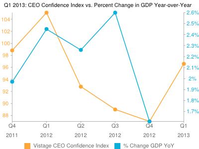 Vistage Confidence Index: CEO Optimism Grows In Q1 2013