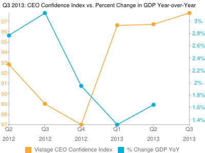 Vistage Confidence Index: CEO Optimism Grows In Q3 2013