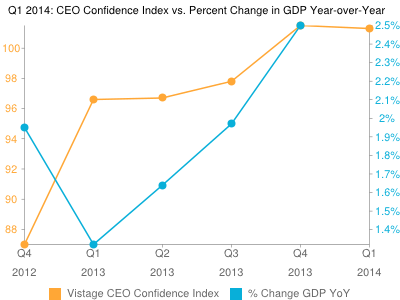 Vistage Confidence Index: Optimism Remains High In Q1 2014