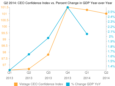 Vistage CEO Confidence Index: Hiring Is A Top Concern in Q2 2014