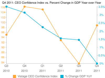 Vistage CEO Confidence Index Q42011 Results