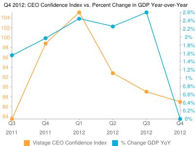 Vistage Confidence Index: CEO Optimism Cools In Q4 2012