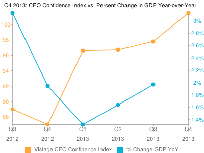 Vistage Confidence Index: Optimism Reaches 2 Year High In Q4 2013