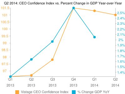 Vistage CEO Confidence Index: Hiring Is A Top Concern in Q2 2014